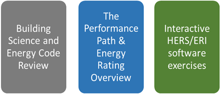 Performance Path Graphic
